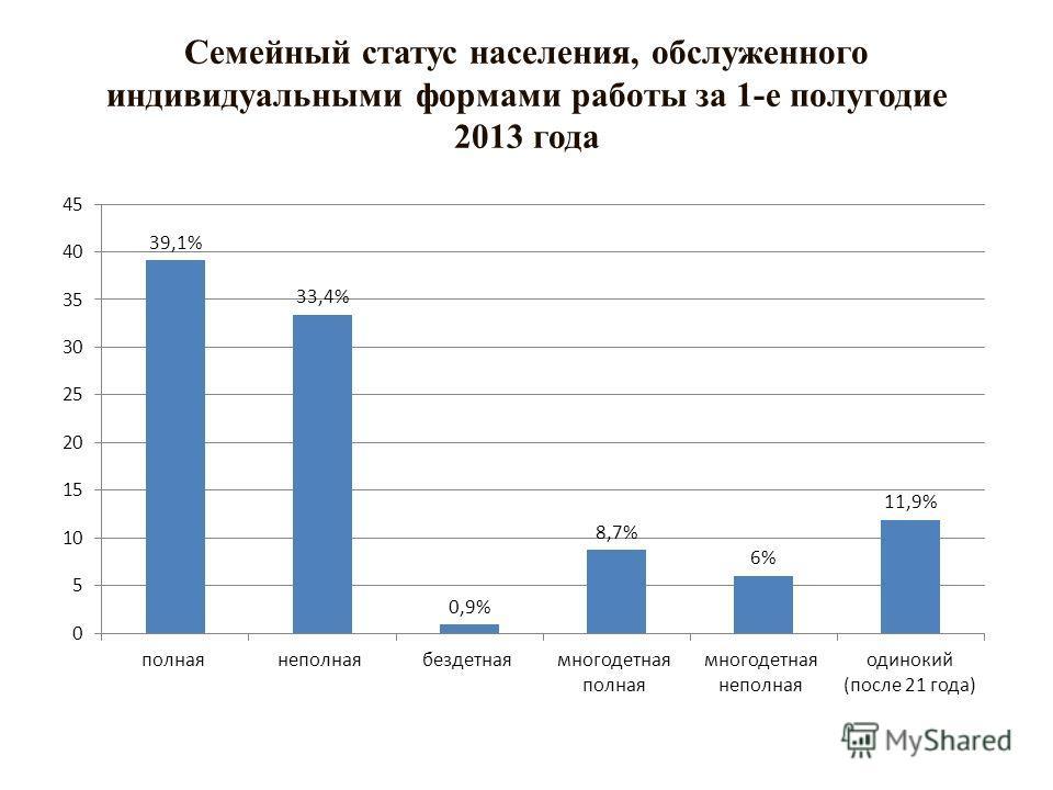 Семейный статус населения, обслуженного индивидуальными формами работы за 1-е полугодие 2013 года