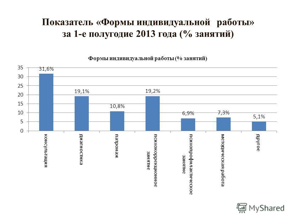 Показатель «Формы индивидуальной работы» за 1-е полугодие 2013 года (% занятий)