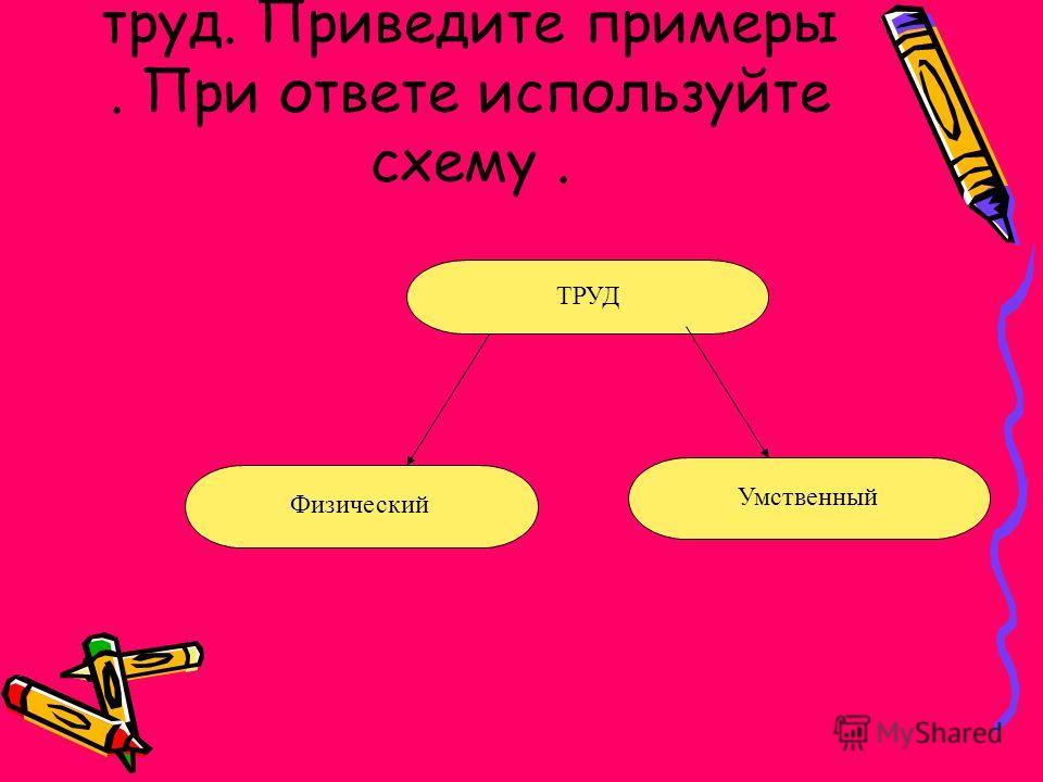 Объясните,каким бывает труд. Приведите примеры. При ответе используйте схему. ТРУД Физический Умственный
