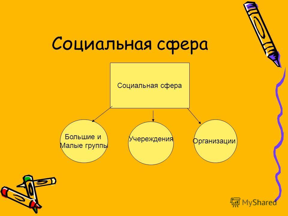 Социальная сфера Большие и Малые группы Учереждения Организации