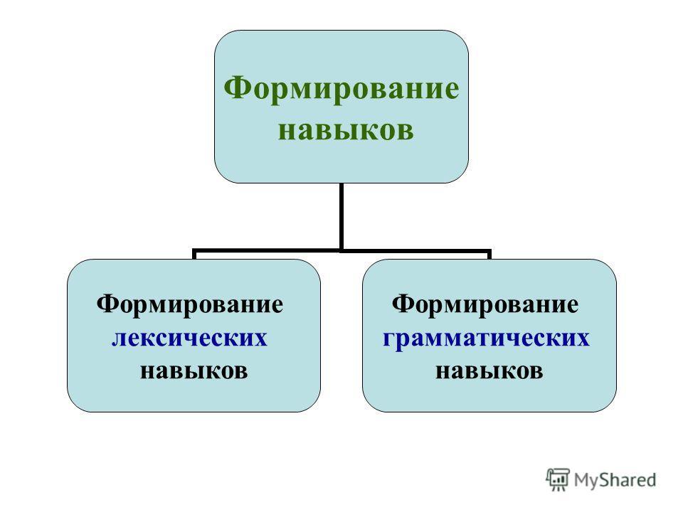 Формирование навыков Формирование лексических навыков Формирование грамматических навыков