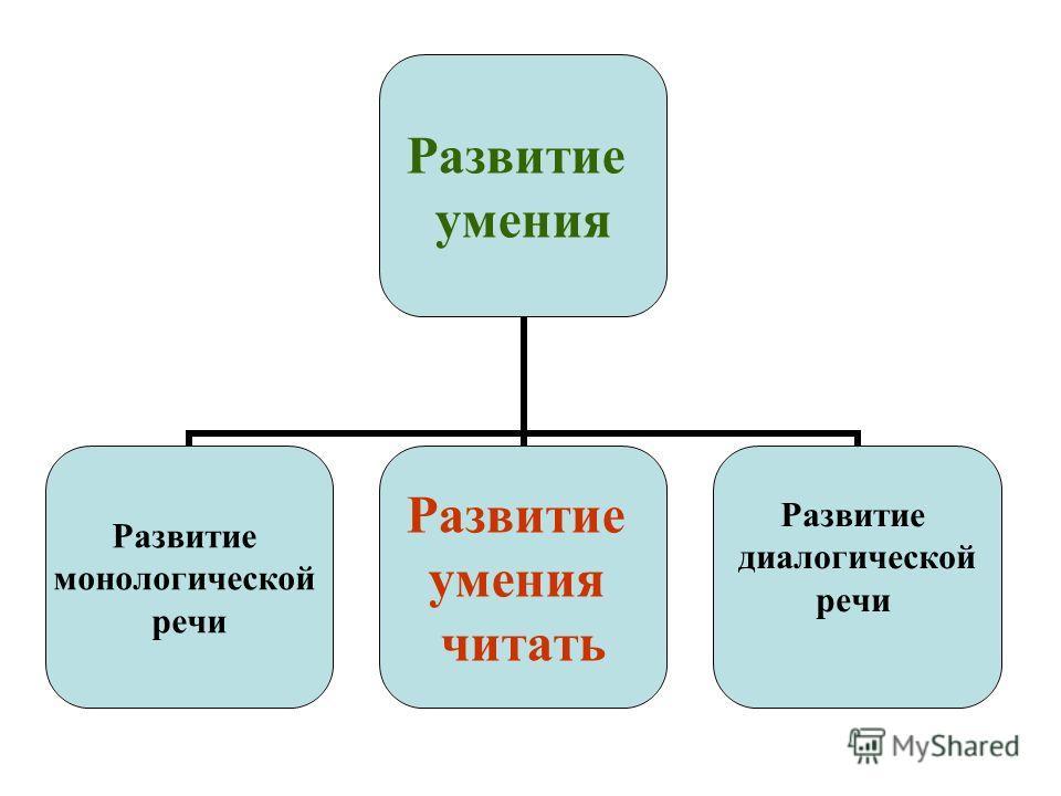Развитие умения Развитие монологической речи Развитие умения читать Развитие диалогической речи