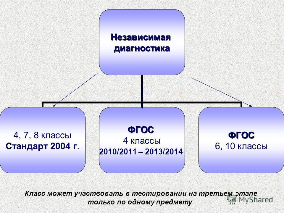 Независимаядиагностика 4, 7, 8 классы Стандарт 2004 г.ФГОС 4 классы 2010/2011 – 2013/2014ФГОС 6, 10 классы Класс может участвовать в тестировании на третьем этапе только по одному предмету