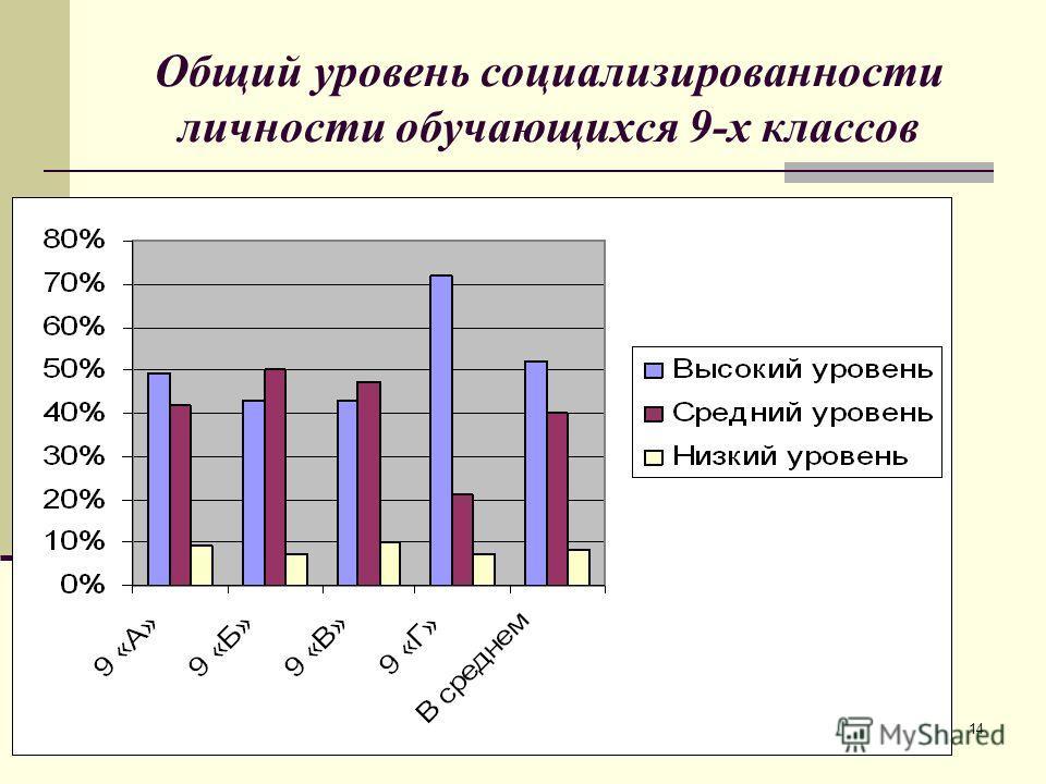 14 Общий уровень социализированности личности обучающихся 9-х классов