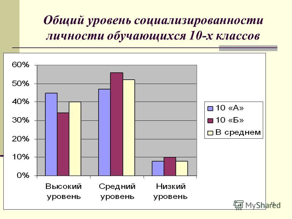 15 Общий уровень социализированности личности обучающихся 10-х классов