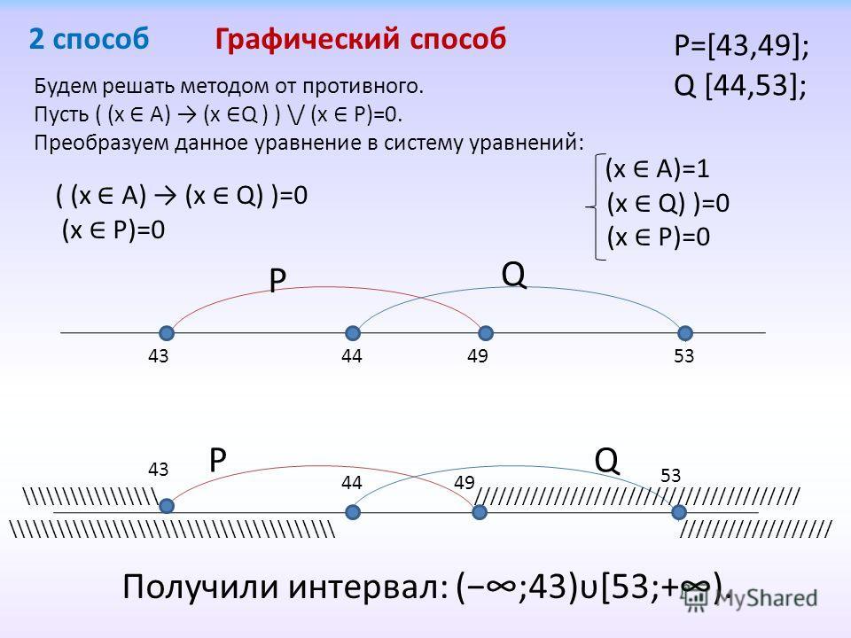 Будем решать методом от противного. Пусть ( (x А) (x Q ) ) \/ (x P)=0. Преобразуем данное уравнение в систему уравнений: ( (x А) (x Q) )=0 (x P)=0 (x А)=1 (x Q) )=0 (x P)=0 P Q 43494453 PQ 43 4944 53 \\\\\\\\\\\\\\\\\ \\\\\\\\\\\\\\\\\\\\\\\\\\\\\\\\