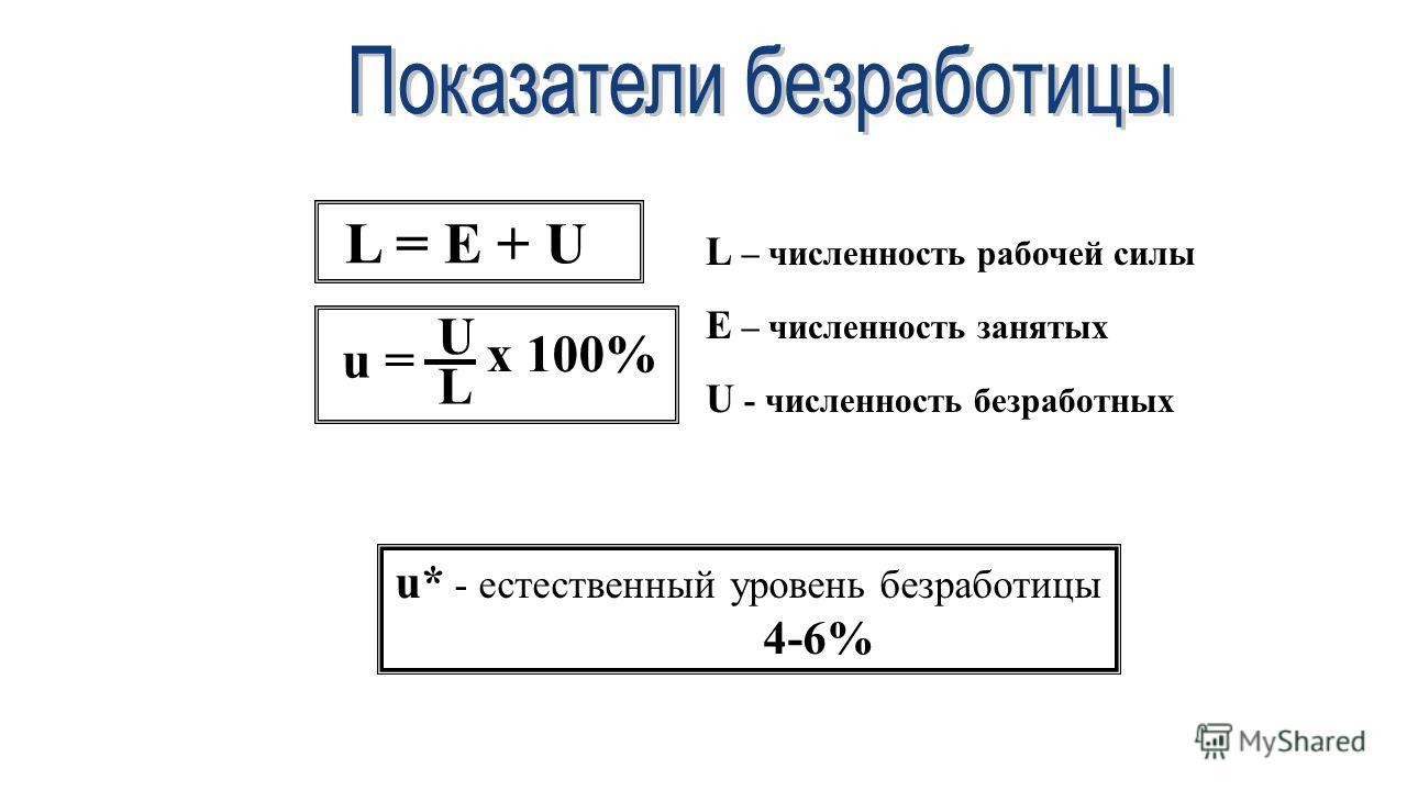 L = E + U u = U L x 100% L – численность рабочей силы E – численность занятых U - численность безработных u* - естественный уровень безработицы 4-6%