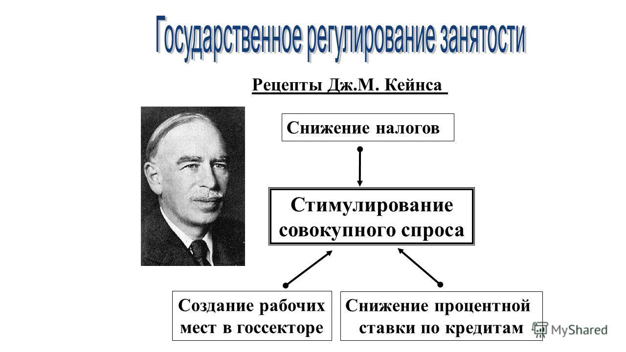 Рецепты Дж.М. Кейнса Стимулирование совокупного спроса Создание рабочих мест в госсекторе Снижение налогов Снижение процентной ставки по кредитам