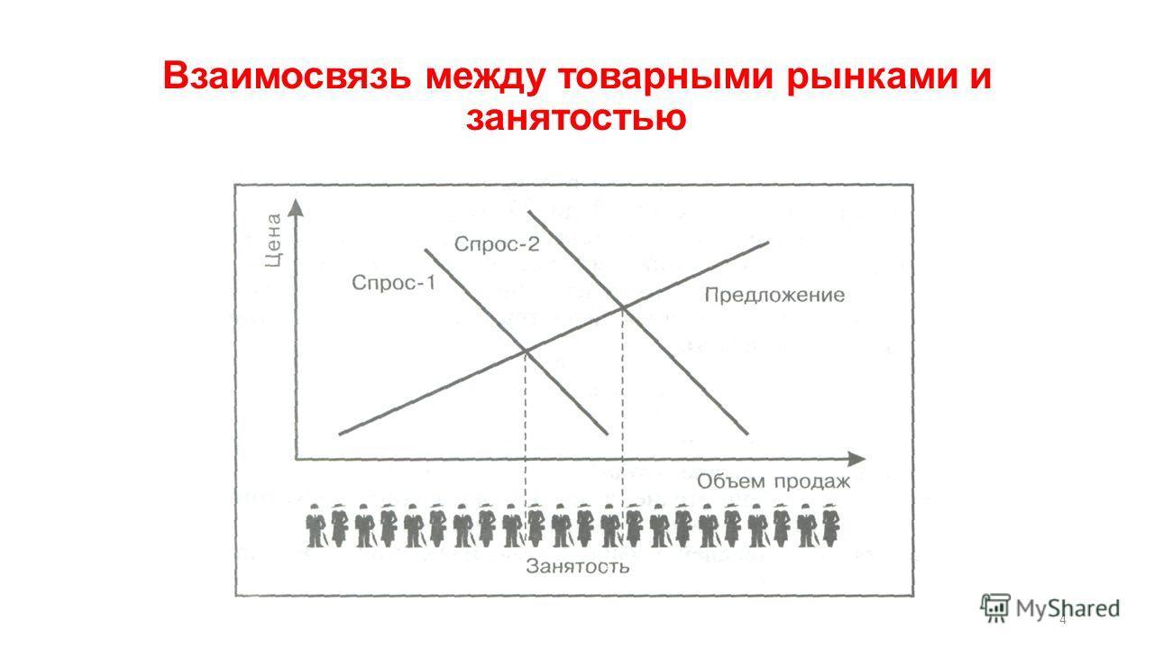 Взаимосвязь между товарными рынками и занятостью 4