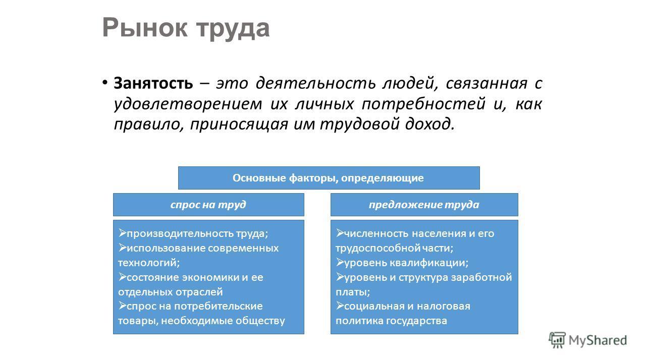 Рынок труда Занятость – это деятельность людей, связанная с удовлетворением их личных потребностей и, как правило, приносящая им трудовой доход. Основные факторы, определяющие спрос на трудпредложение труда производительность труда; использование сов