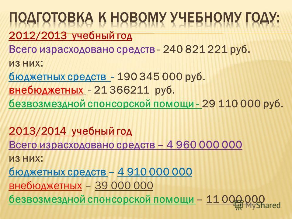 2012/2013 учебный год Всего израсходовано средств - 240 821 221 руб. из них: бюджетных средств - 190 345 000 руб. внебюджетных - 21 366211 руб. безвозмездной спонсорской помощи - 29 110 000 руб. 2013/2014 учебный год Всего израсходовано средств – 4 9