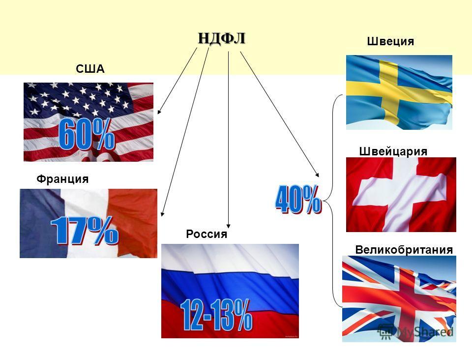 НДФЛ НДФЛ США Швеция Швейцария Великобритания Франция Россия