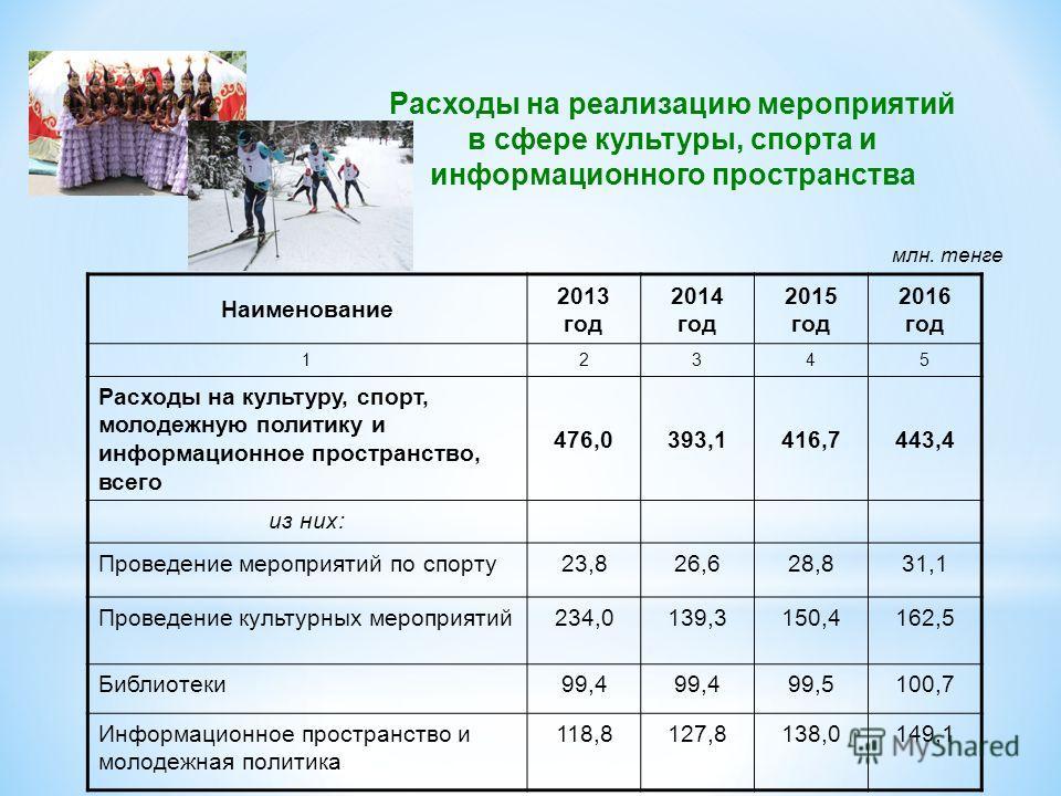 Наименование 2013 год 2014 год 2015 год 2016 год 12345 Расходы на культуру, спорт, молодежную политику и информационное пространство, всего 476,0393,1416,7443,4 из них: Проведение мероприятий по спорту23,826,628,831,1 Проведение культурных мероприяти
