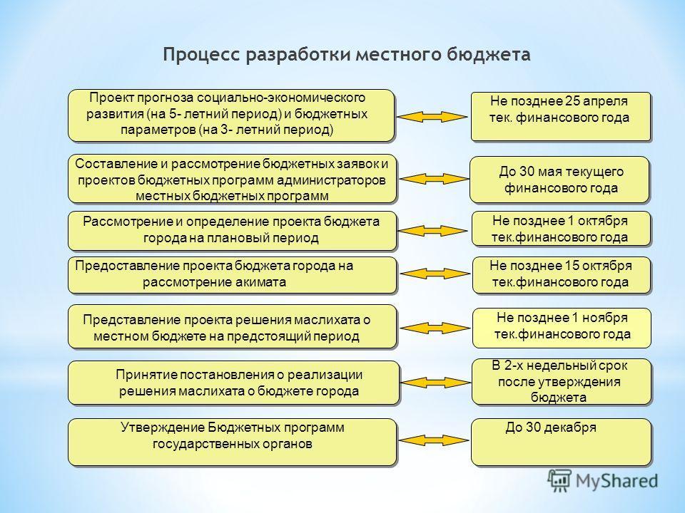 Процесс разработки местного бюджета Утверждение Бюджетных программ государственных органов Проект прогноза социально-экономического развития (на 5- летний период) и бюджетных параметров (на 3- летний период) Принятие постановления о реализации решени