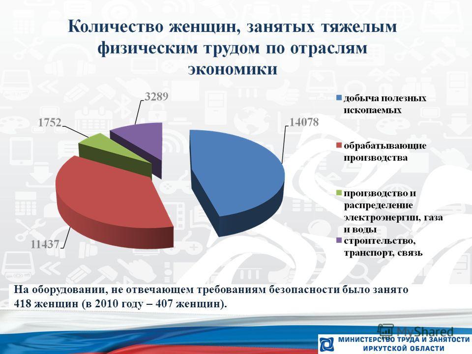 6 На оборудовании, не отвечающем требованиям безопасности было занято 418 женщин (в 2010 году – 407 женщин).