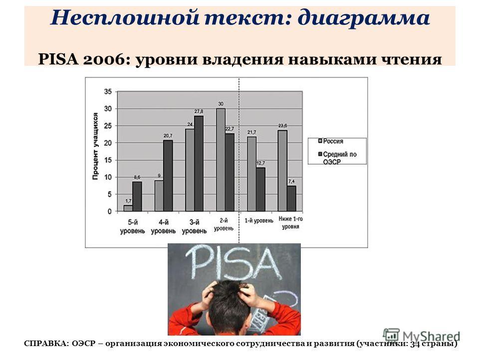 Несплошной текст: диаграмма PISA 2006: уровни владения навыками чтения СПРАВКА: ОЭСР – организация экономического сотрудничества и развития (участники: 34 страны)