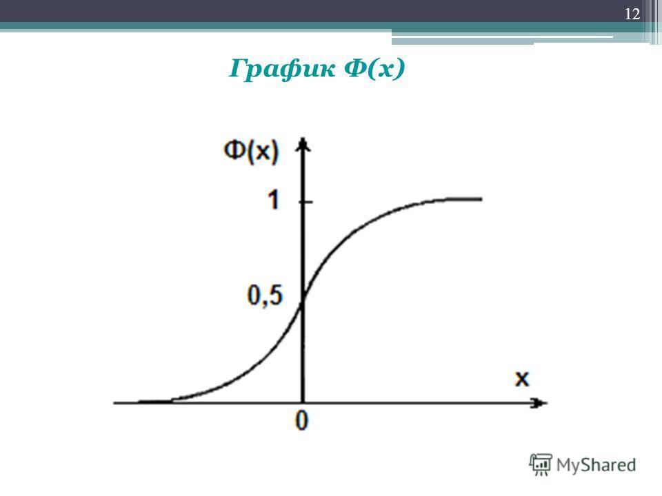 График Ф(х) 12