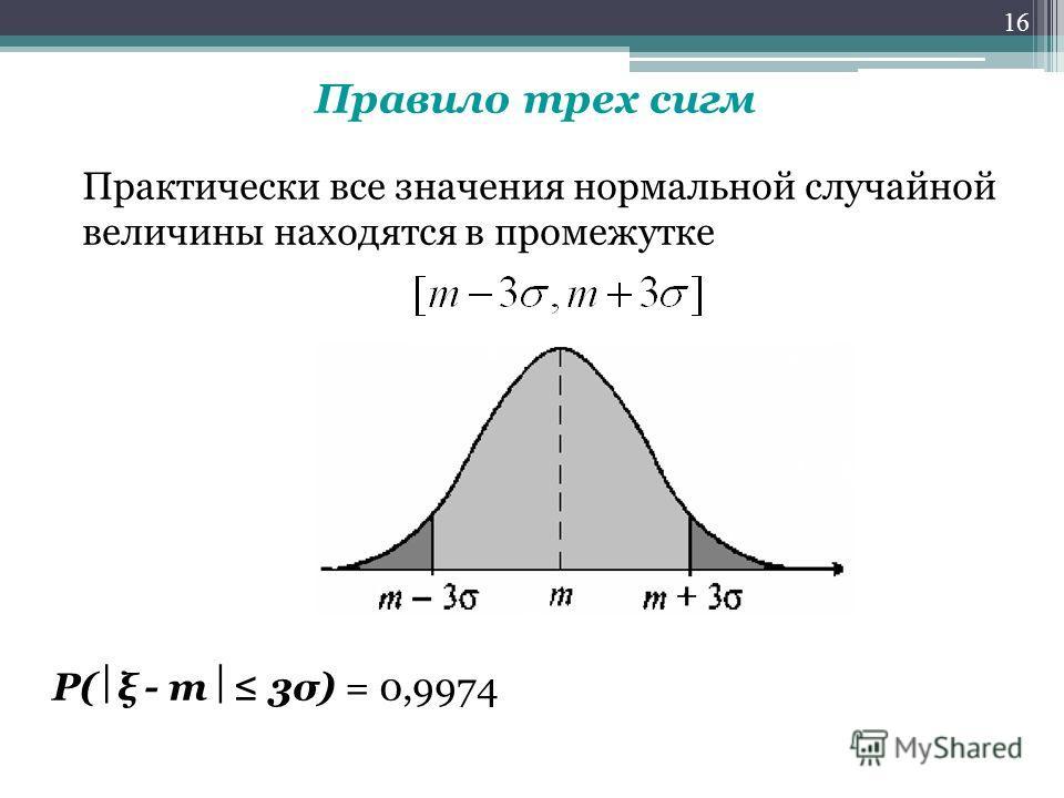 Правило трех сигм Практически все значения нормальной случайной величины находятся в промежутке P( ξ - m 3σ) = 0,9974 16