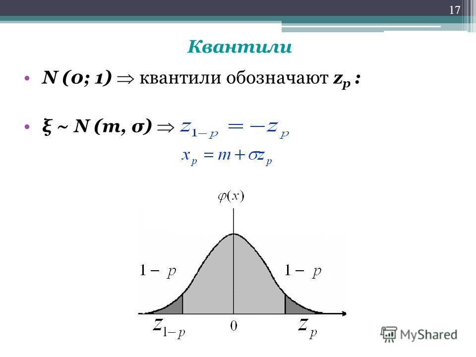 Квантили N (0; 1) квантили обозначают z p : ξ ~ N (m, σ) 17