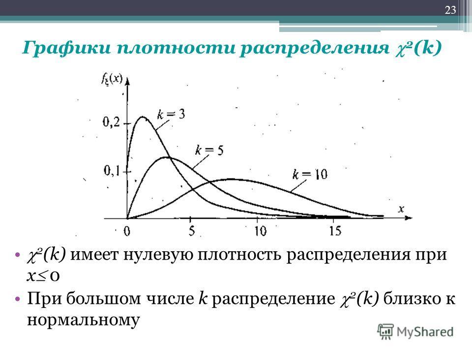 Графики плотности распределения 2 (k) 2 (k) имеет нулевую плотность распределения при х 0 При большом числе k распределение 2 (k) близко к нормальному 23