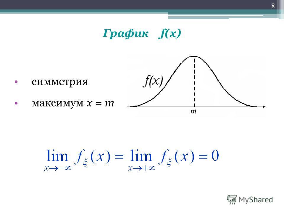 График f(x) симметрия максимум х = m 8