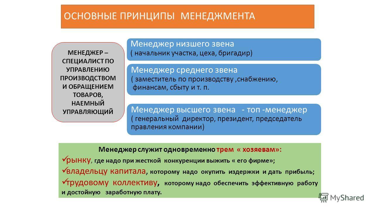 ОСНОВНЫЕ ПРИНЦИПЫ МЕНЕДЖМЕНТА МЕНЕДЖЕР – СПЕЦИАЛИСТ ПО УПРАВЛЕНИЮ ПРОИЗВОДСТВОМ И ОБРАЩЕНИЕМ ТОВАРОВ, НАЕМНЫЙ УПРАВЛЯЮЩИЙ Менеджер низшего звена ( начальник участка, цеха, бригадир) Менеджер среднего звена ( заместитель по производству,снабжению, фин