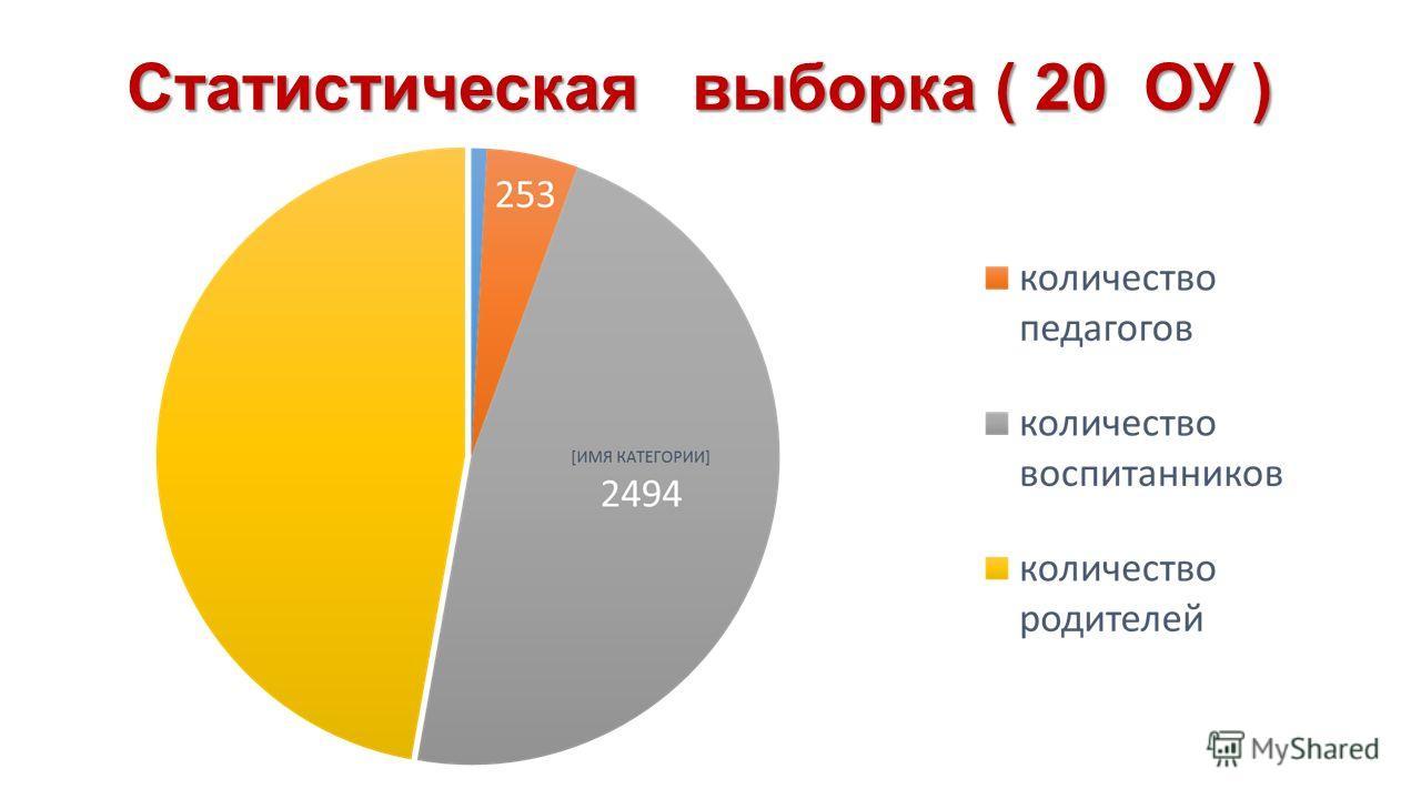 Статистическая выборка ( 20 ОУ )