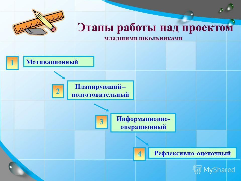 7 Мотивационный Планирующий – подготовительный Информационно- операционный Рефлексивно-оценочный 1 2 3 4 Этапы работы над проектом младшими школьниками