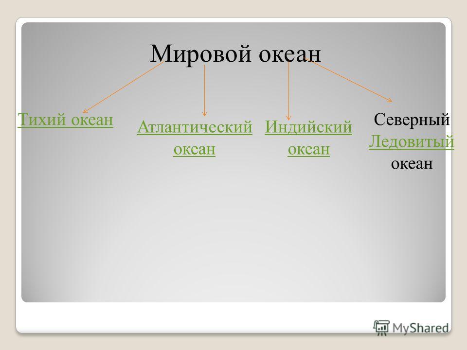 Мировой океан Тихий океан Индийский океан Атлантический океан Северный Ледовитый океан Ледовитый