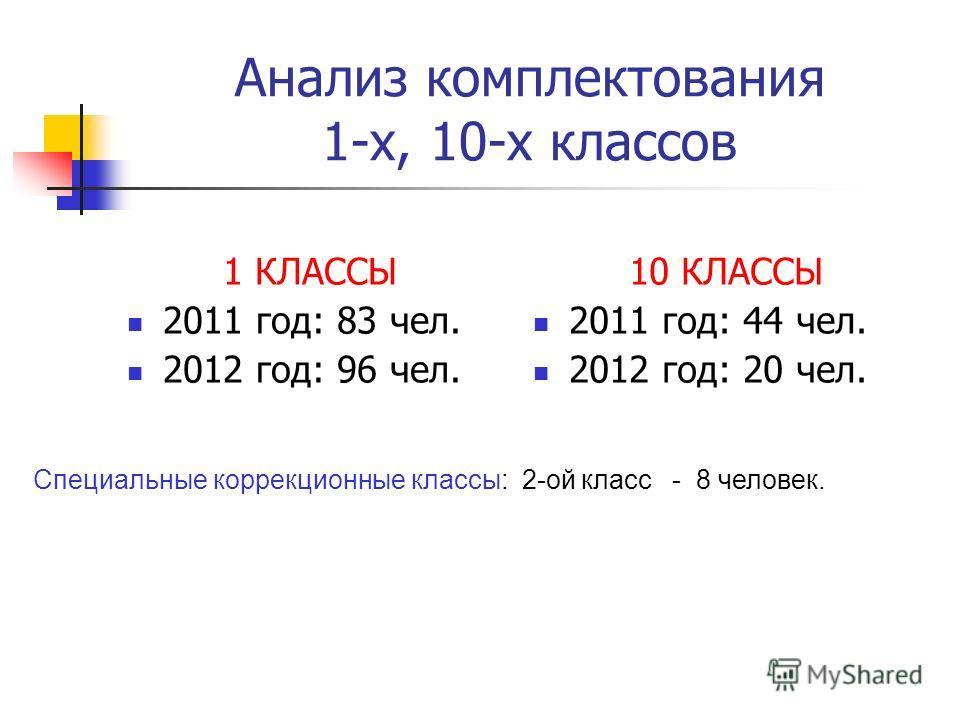 Анализ комплектования 1-х, 10-х классов 1 КЛАССЫ 2011 год: 83 чел. 2012 год: 96 чел. 10 КЛАССЫ 2011 год: 44 чел. 2012 год: 20 чел. Специальные коррекционные классы: 2-ой класс - 8 человек.
