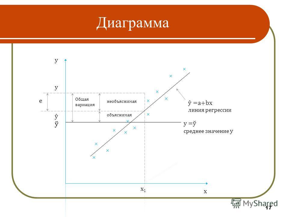 17 Диаграмма x1x1 e x y Общая вариация необъяснимая объяснимая ŷ y ŷ =a+bx линия регрессии y =ў среднее значение y ў