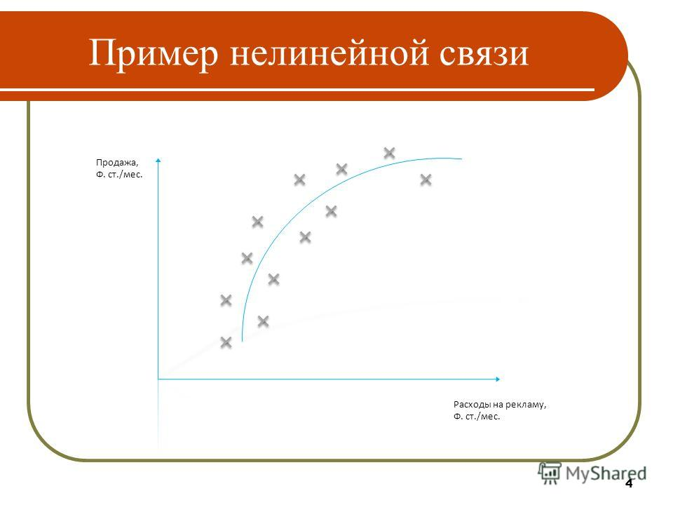 4 Пример нелинейной связи Продажа, Ф. ст./мес. Расходы на рекламу, Ф. ст./мес.