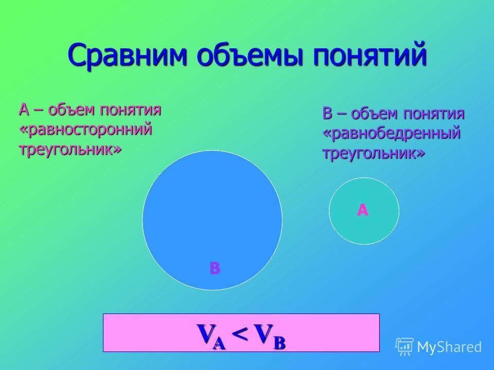 Сравним объемы понятий А В А – объем понятия «равносторонний треугольник» В – объем понятия «равнобедренный треугольник» V A < V B