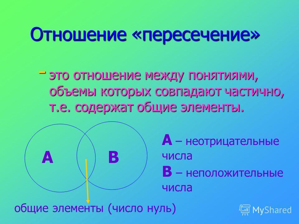 Отношение «пересечение» - это отношение между понятиями, объемы которых совпадают частично, т.е. содержат общие элементы. АВ общие элементы (число нуль) А – неотрицательные числа В – неположительные числа