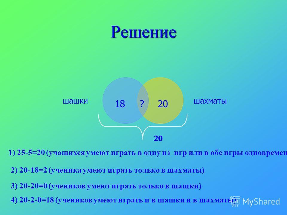 Решение 1) 25-5=20 (учащихся умеют играть в одну из игр или в обе игры одновременно) 2) 20-18=2 (ученика умеют играть только в шахматы) 3) 20-20=0 (учеников умеют играть только в шашки) 1820? 4) 20-2-0=18 (учеников умеют играть и в шашки и в шахматы)