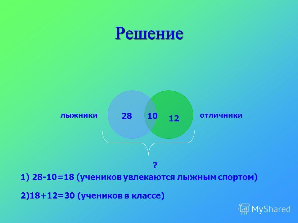 Решение лыжникиотличники 28 12 10 ? 1) 28-10=18 (учеников увлекаются лыжным спортом) 2)18+12=30 (учеников в классе)