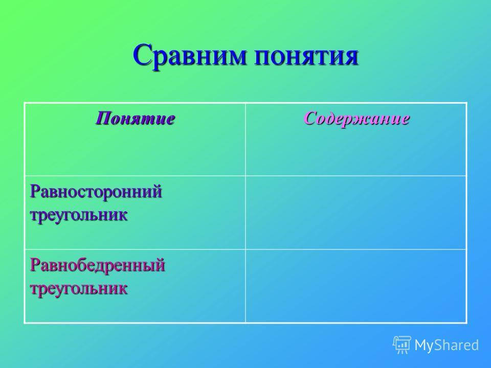 Сравним понятия ПонятиеСодержание Равносторонний треугольник Равнобедренный треугольник