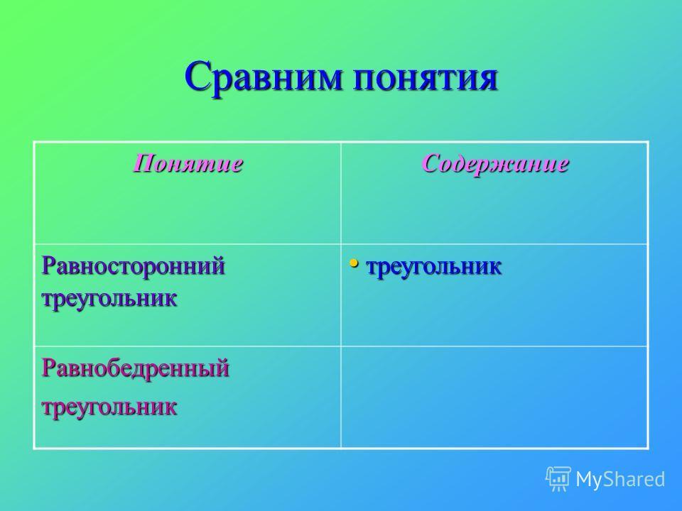 Сравним понятия ПонятиеСодержание Равносторонний треугольник треугольник треугольник Равнобедренныйтреугольник