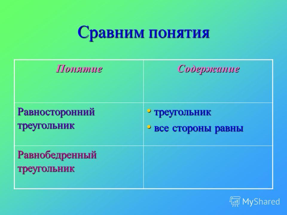 Сравним понятия ПонятиеСодержание Равносторонний треугольник треугольник треугольник все стороны равны все стороны равны Равнобедренный треугольник