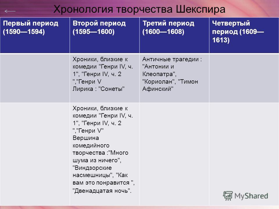 Хронология творчества Шекспира Первый период (15901594) Второй период (15951600) Третий период (16001608) Четвертый период (1609 1613) Хроники, близкие к комедии