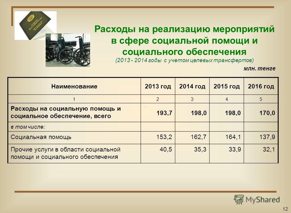 Расходы на образование города Шахтинска (2013 - 2014 годы с учетом целевых трансфертов) Наименование2013 год2014 год2015 год2016 год 12345 Расходы по образованию, всего 1 827,61 834,41 739,91 441,4 в том числе: Дошкольное воспитание и обучение387,343