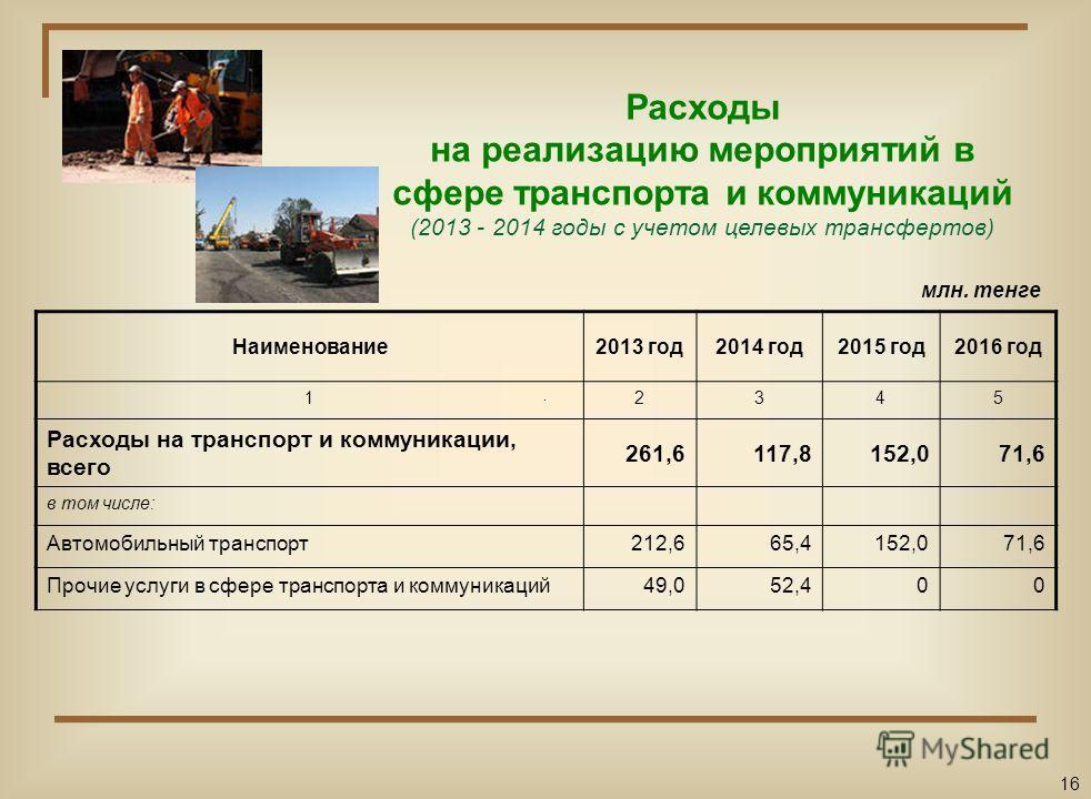 Расходы на реализацию мероприятий в сфере жилищно-коммунального хозяйства (2013 – 2014 годы с учетом целевых трансфертов) Наименование2013 год2014 год2015 год2016 год 12345 Расходы на жилищно-коммунальное хозяйство, всего 1 496,71 602,0197,8111,5 в т