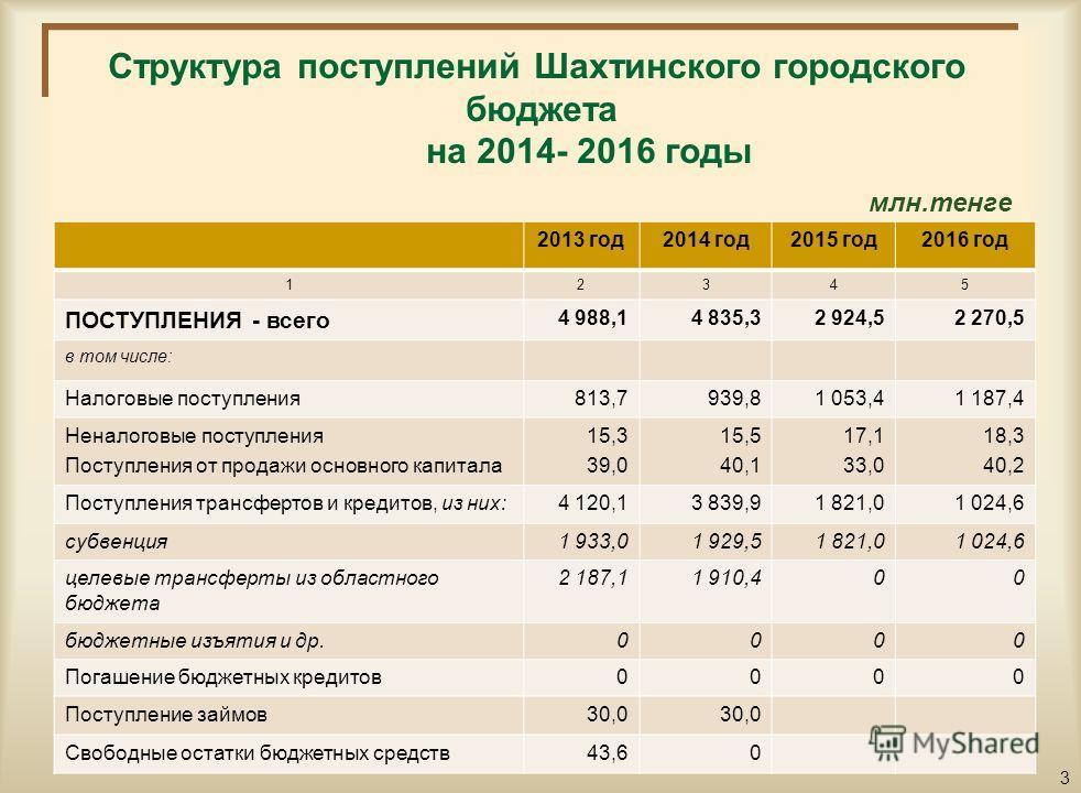Основные показатели социально-экономического развития города Шахтинска на 2014 - 2016 годы п/п Наименование показателей2013 год2014 год2015 год2016 год 123456 1.Численность населения, тыс.чел.57,357,457,557,6 2.Среднегодовой прожиточный минимум, тенг