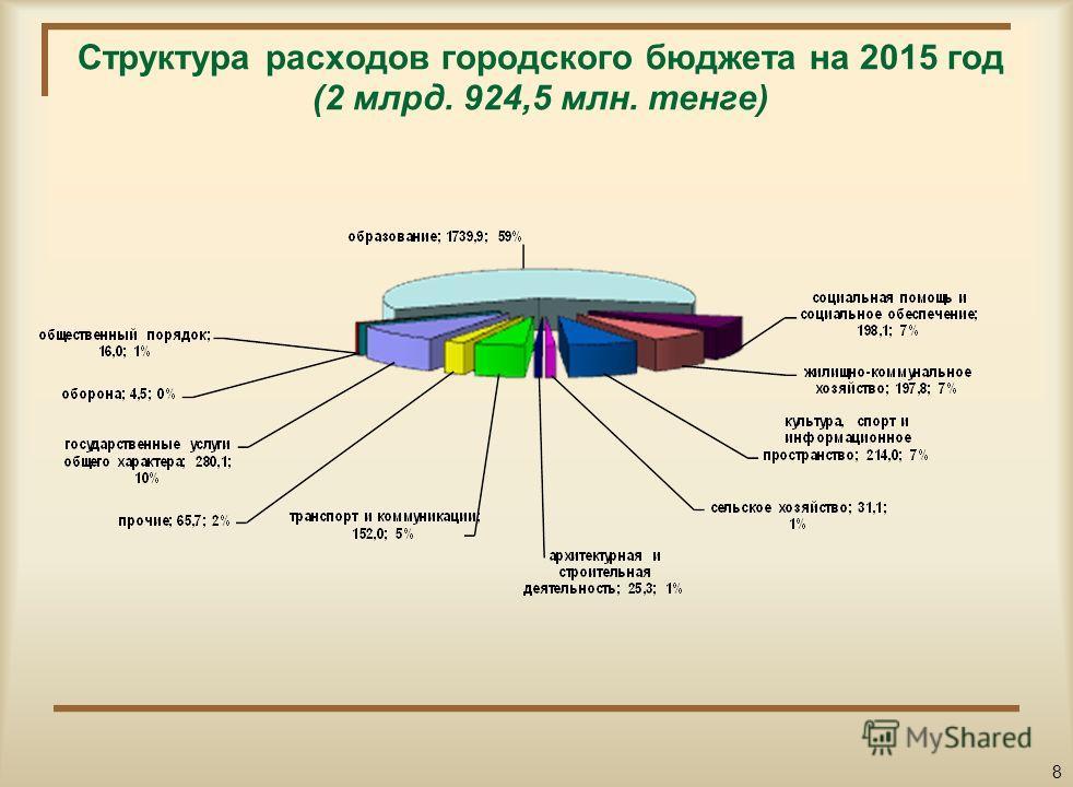Структура расходов городского бюджета на 2014 год (4 млрд. 859,3 млн. тенге) с учетом целевых трансфертов 7