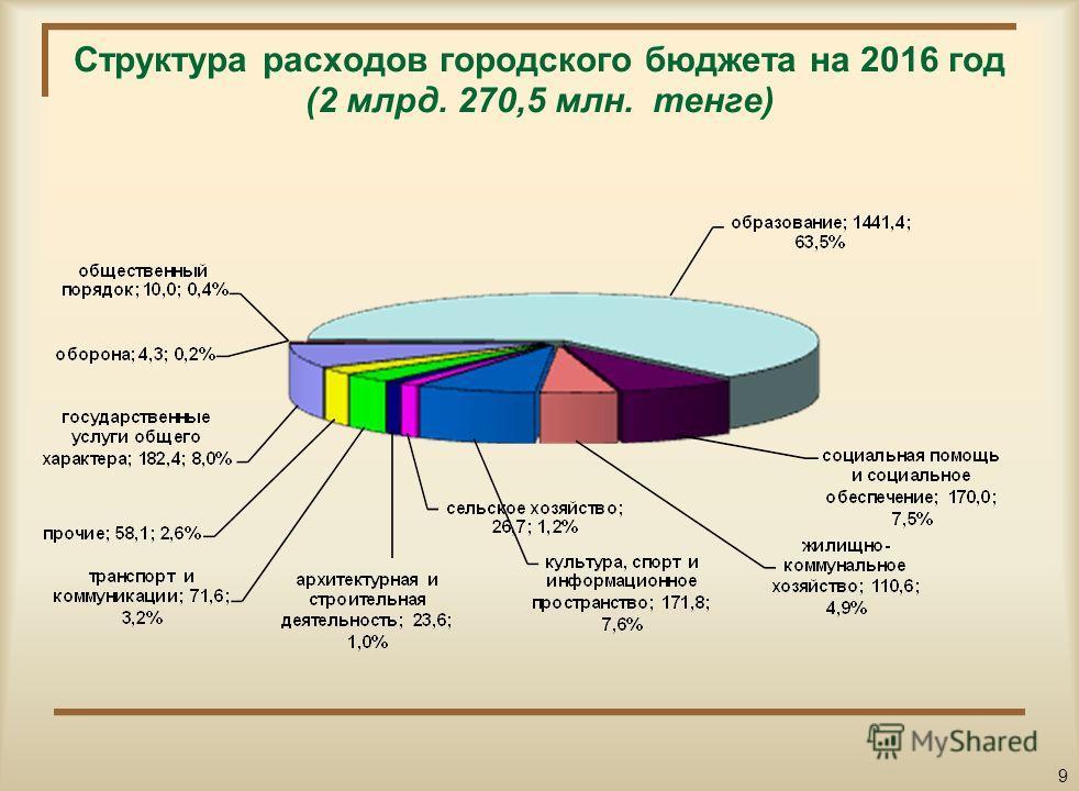 Структура расходов городского бюджета на 2015 год (2 млрд. 924,5 млн. тенге) 8