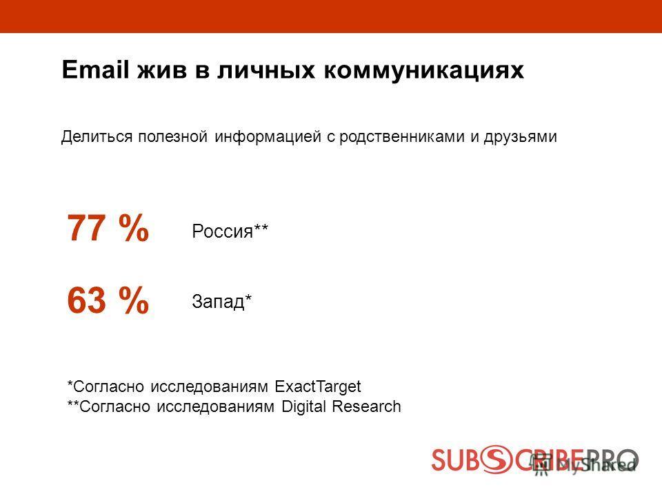 Email жив в личных коммуникациях Делиться полезной информацией с родственниками и друзьями 77 % 63 % Россия** Запад* *Согласно исследованиям ExactTarget **Согласно исследованиям Digital Research