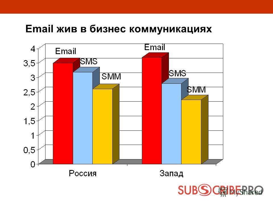 Email жив в бизнес коммуникациях