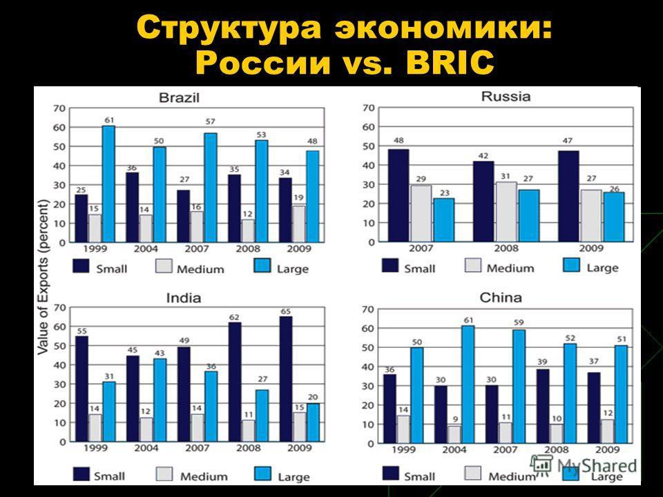 Структура экономики: России vs. BRIC