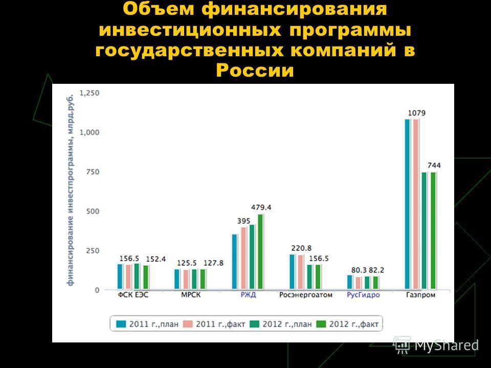 Объем финансирования инвестиционных программы государственных компаний в России