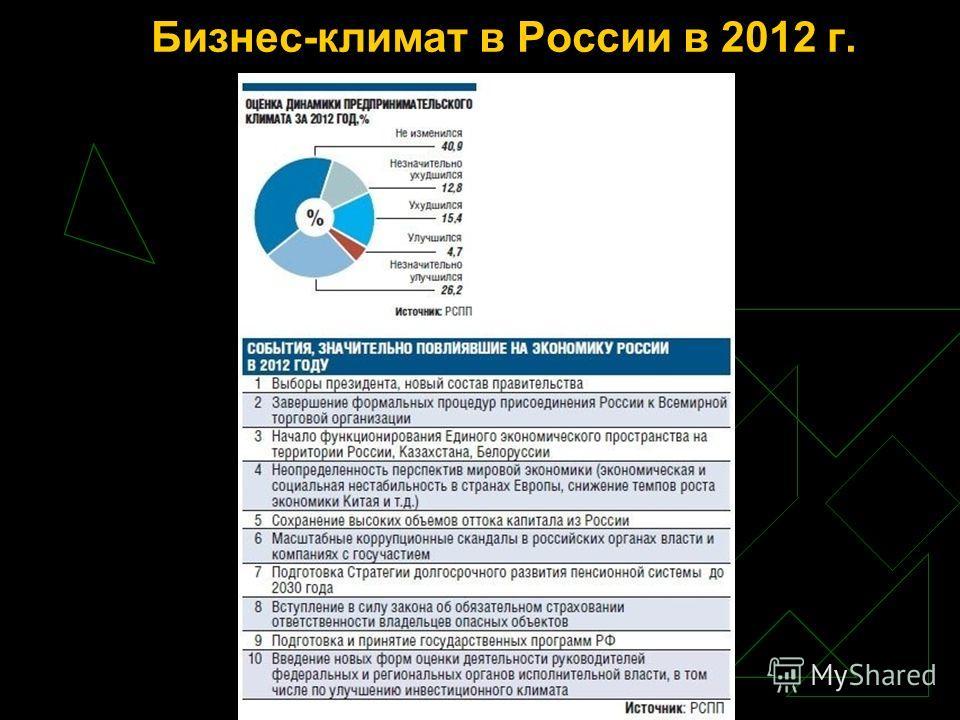 Бизнес-климат в России в 2012 г.